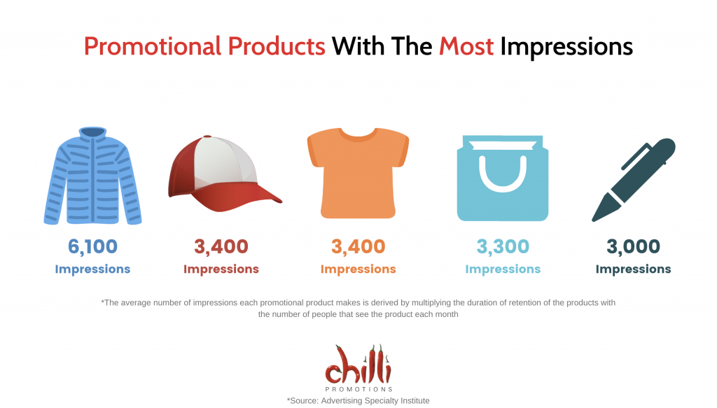 Promotional Products Sydney with most impressions